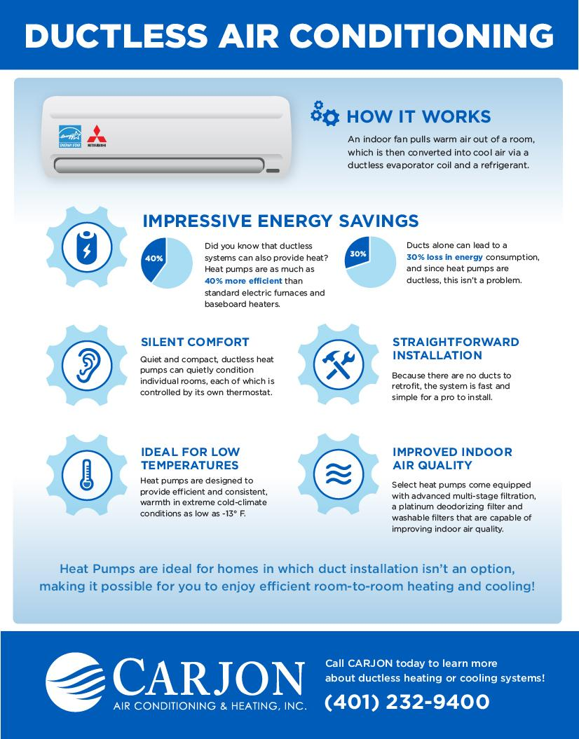 Ductless Mini Split Infographic Rhode Island Carjon Air Conditioning Refrigeration And Heating Electrical Produced By How It Works An Indoor Fan Pulls Warm Out Of A Room Which Is Then Converted Into Cool Via Evaporator Coil Refrigerant